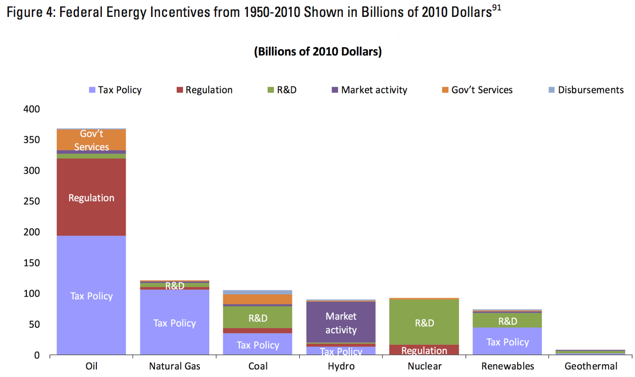 U.S. federal government subsidies to energy from 1950-2010